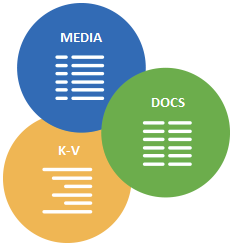 Store media, docs and key value data